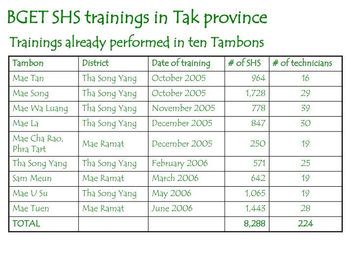 BGET SHS trainings in Tak province