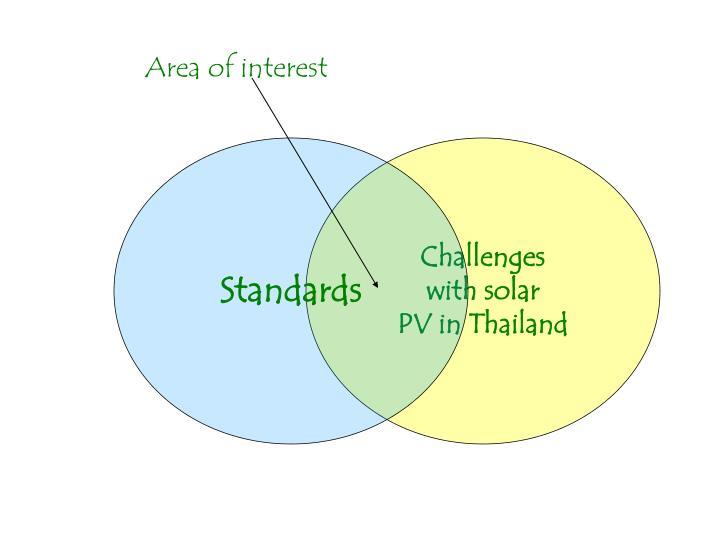 Area of interest