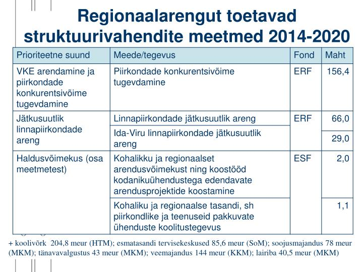 Regionaalarengut toetavad struktuurivahendite meetmed 2014-2020