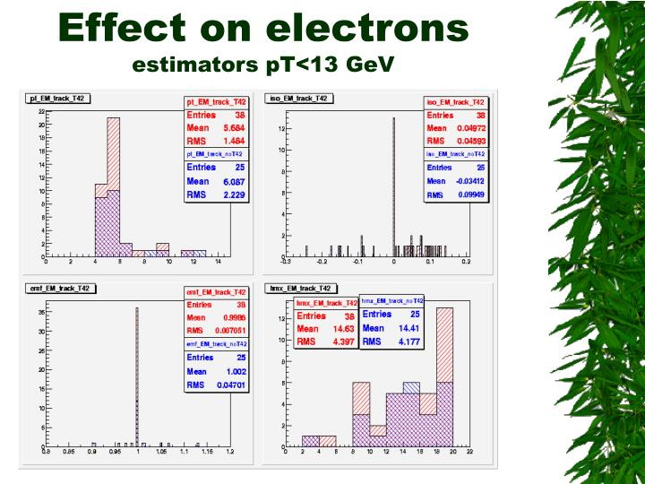Effect on electrons