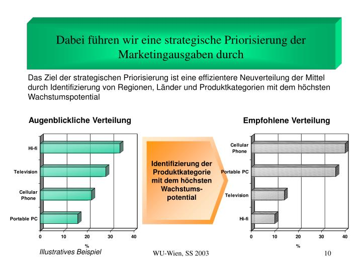 Dabei führen wir eine strategische Priorisierung der Marketingausgaben durch