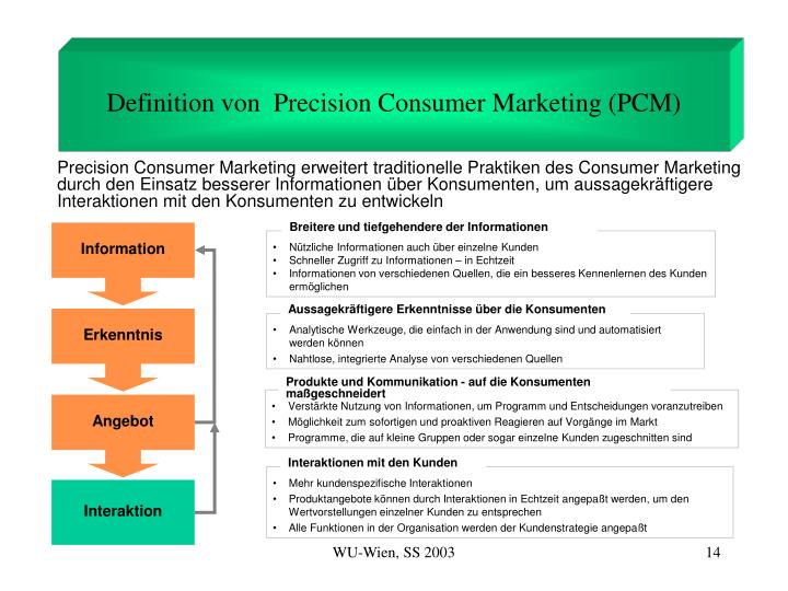 Definition von  Precision Consumer Marketing (PCM)