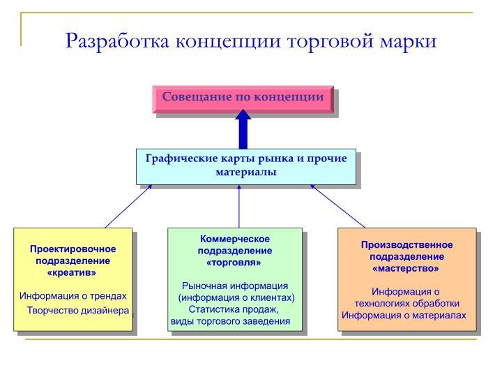 концепция формирования торгвой марки избавиться поноса (диареи)