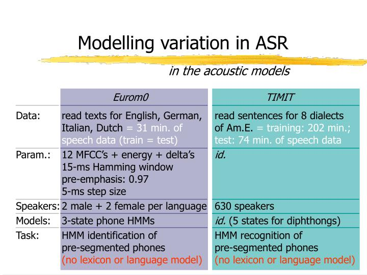 Modelling variation in ASR