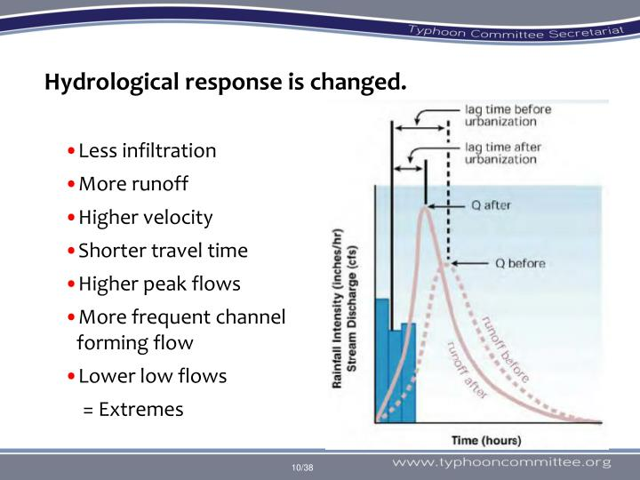 Hydrological response is changed.