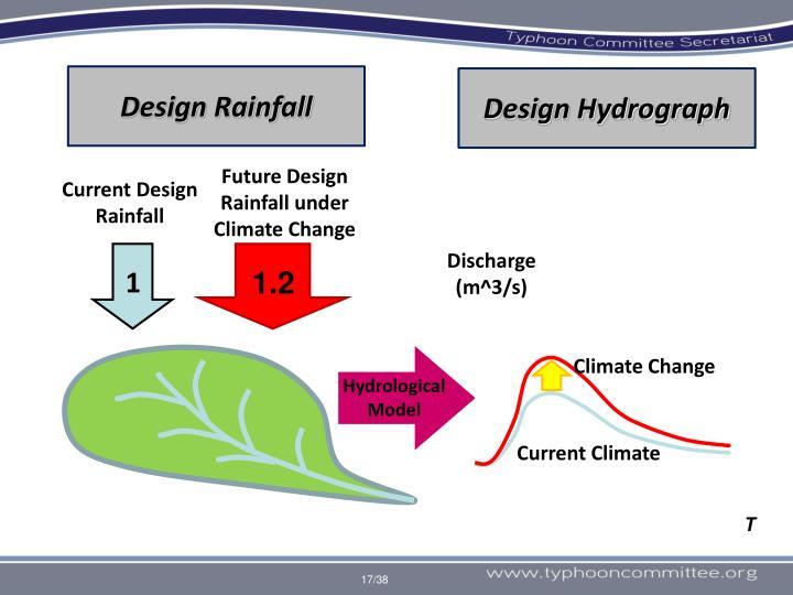 Design Rainfall