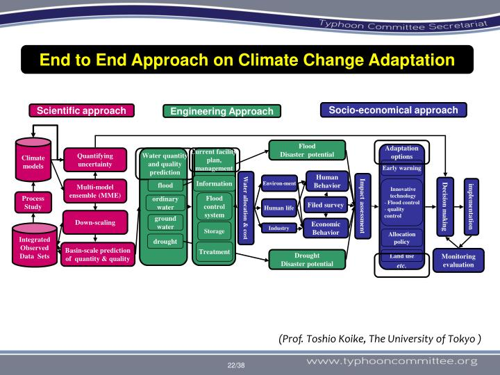 End to End Approach on Climate Change Adaptation
