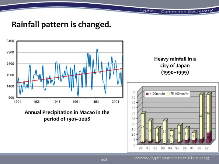 Rainfall pattern is changed.