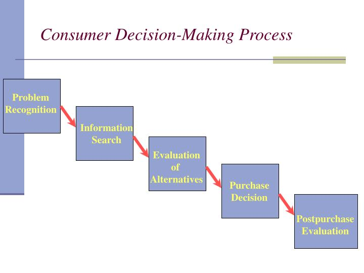 self evaluation for decision making Decision making — for decision making in groups, see group decision making sample flowchart representing the decision process to add a new article to wikipedia decision making can be regarded as the mental processes (cognitive process) resulting in the selection.