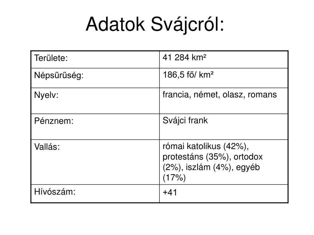 Svájci internetes bevételek
