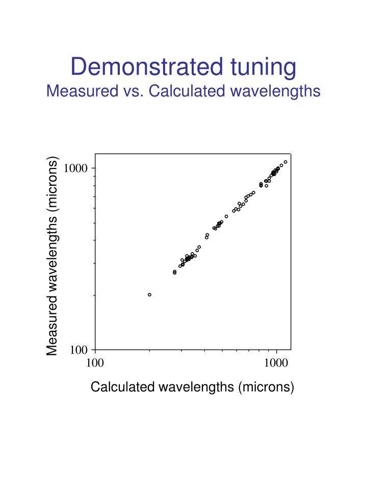 Demonstrated tuning