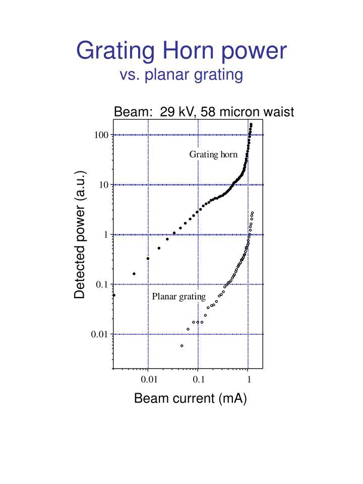 Grating Horn power