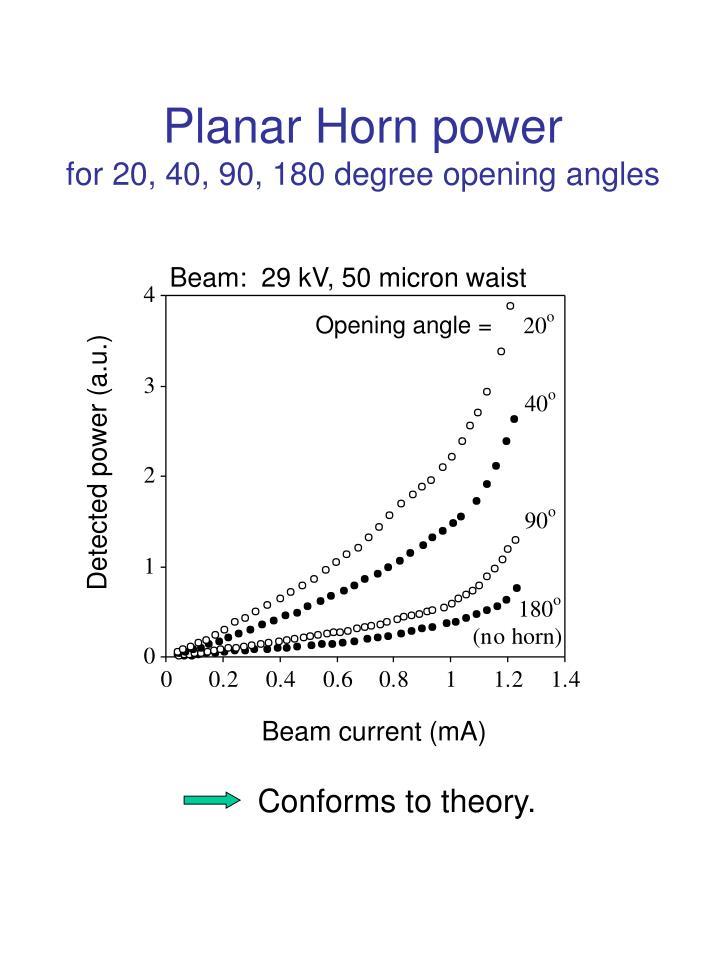 Planar Horn power