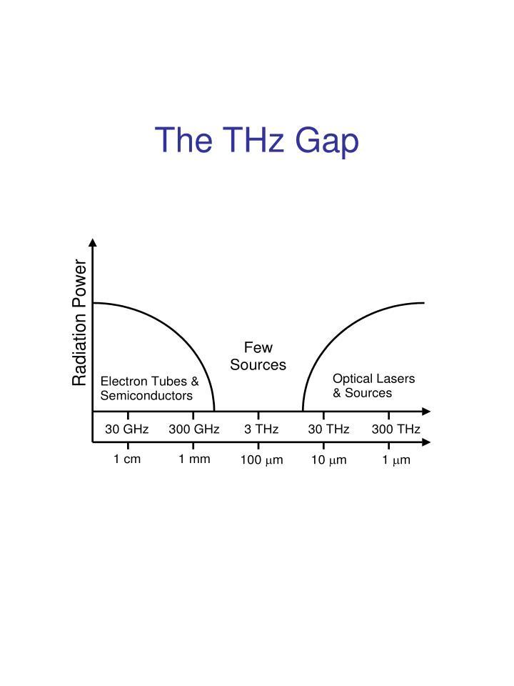 The thz gap