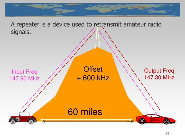 A repeater is a device used to retransmit amateur radio signals.