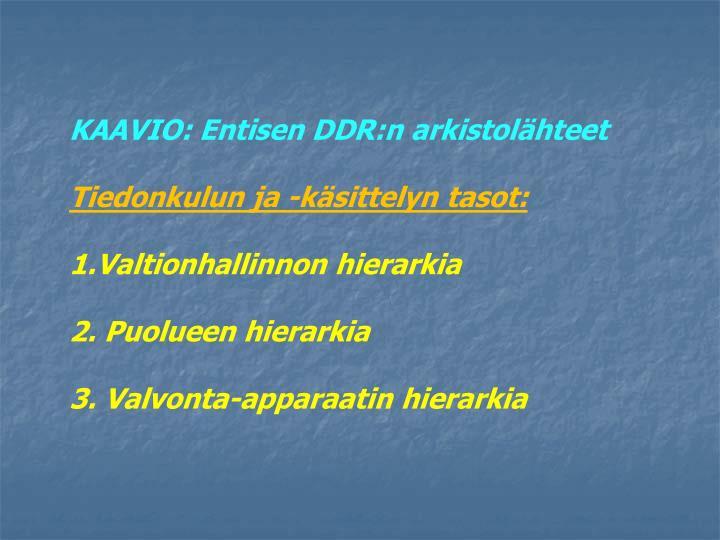 KAAVIO: Entisen DDR:n arkistolähteet