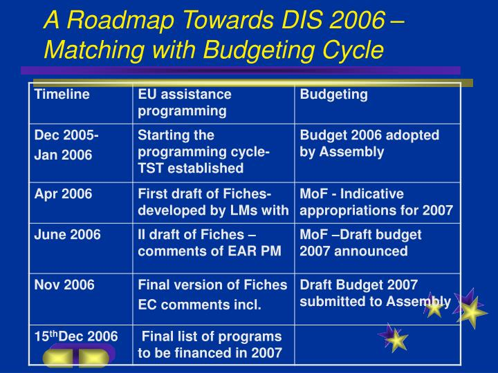 A Roadmap Towards DIS 2006 – Matching with Budgeting Cycle