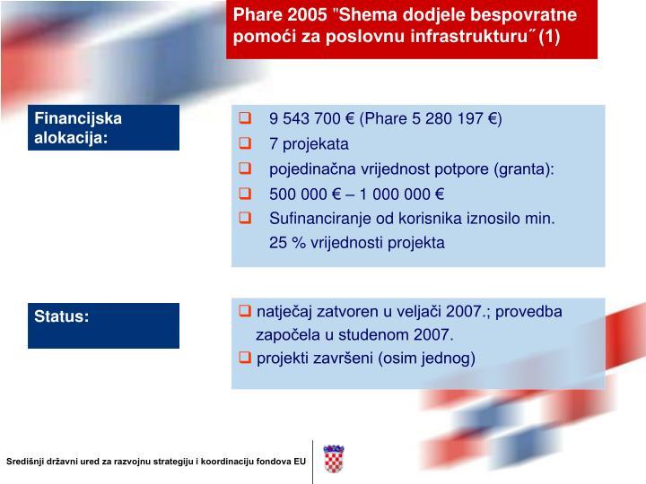 Phare 2005