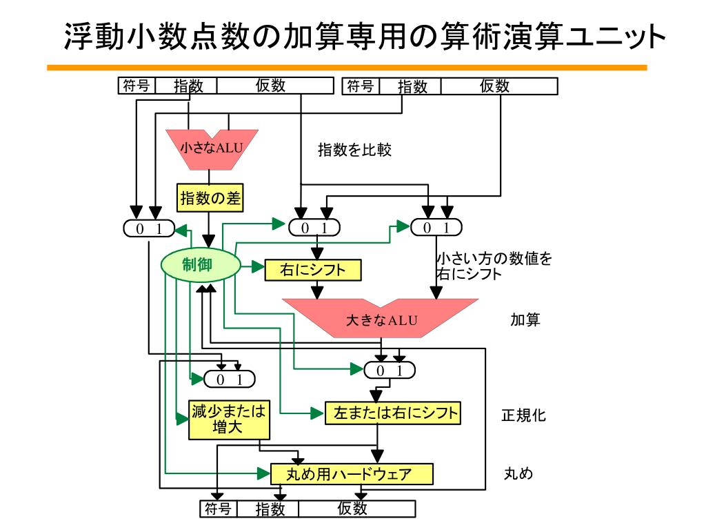 マイクロプロセッサ - PowerPoint PPT Presentation