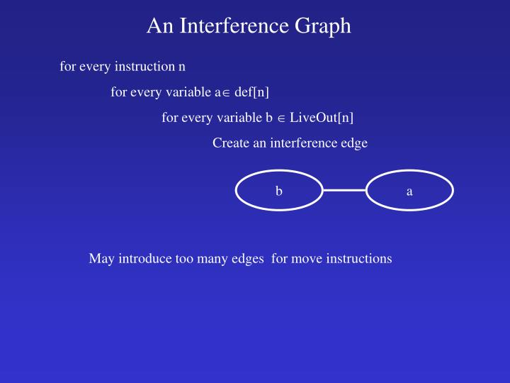 An Interference Graph