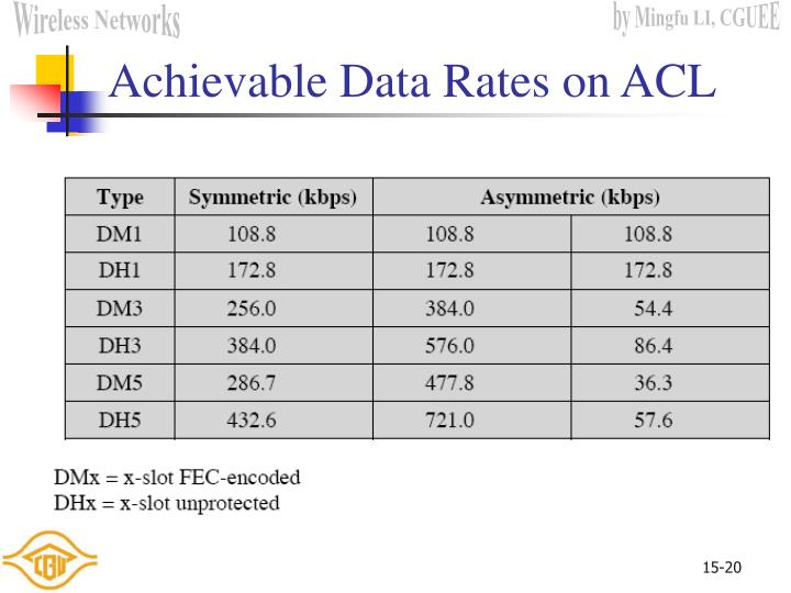 Achievable Data Rates on ACL