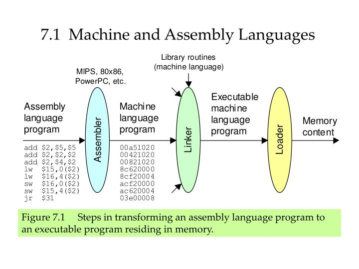 7.1  Machine and Assembly Languages