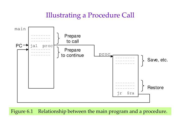 Illustrating a Procedure Call