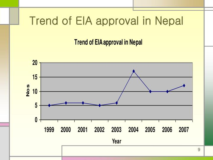 Trend of EIA approval in Nepal