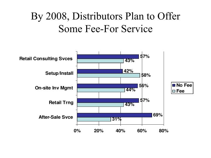 By 2008, Distributors Plan to Offer Some Fee-For Service