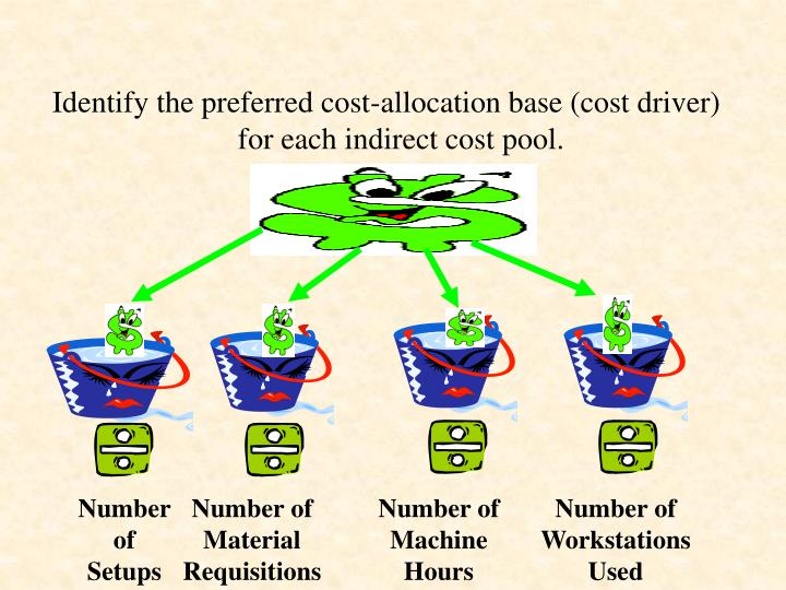 Identify the preferred cost-allocation base (cost driver) for each indirect cost pool.
