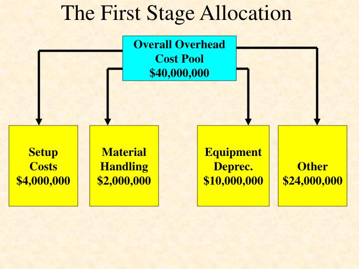 The First Stage Allocation