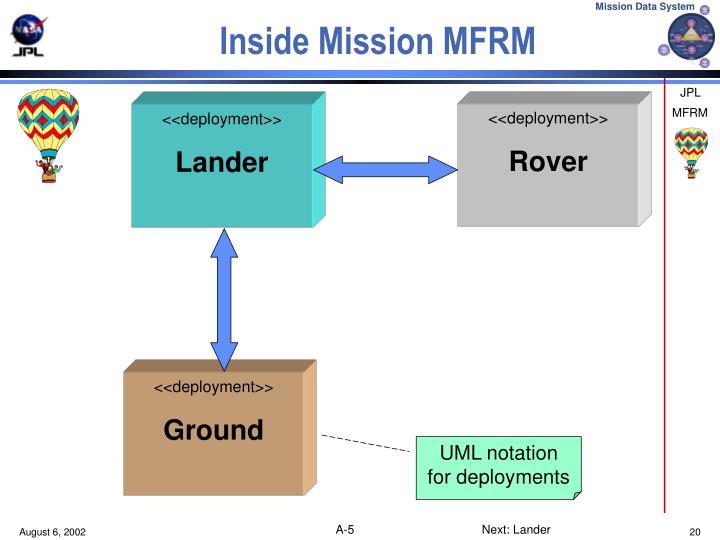 Inside Mission MFRM