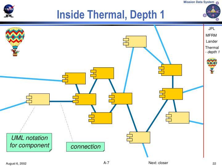 Inside Thermal, Depth 1