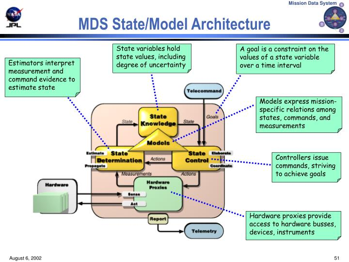 MDS State/Model Architecture