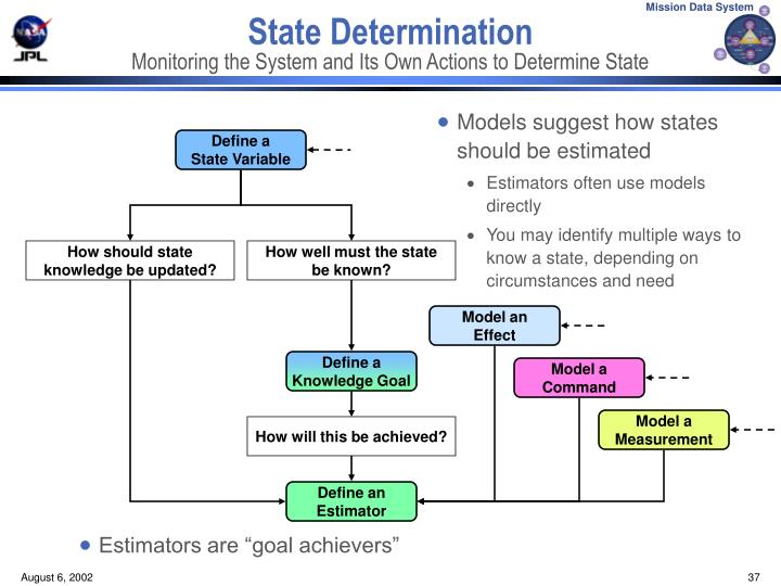 Models suggest how states should be estimated