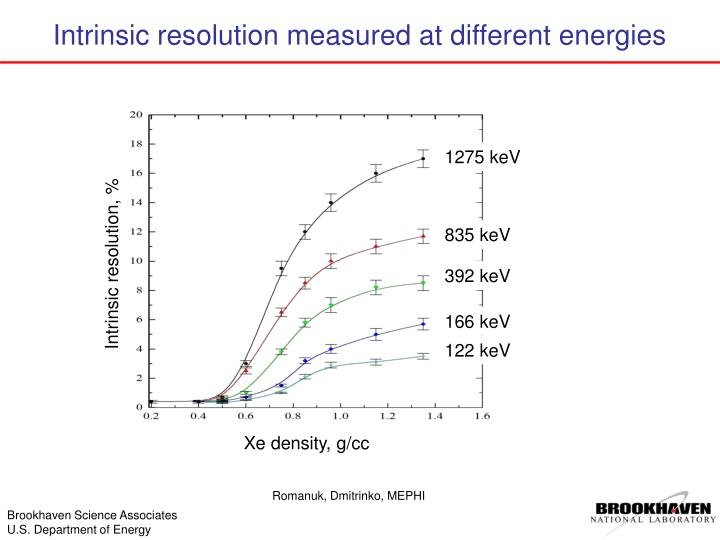 Intrinsic resolution measured at different energies