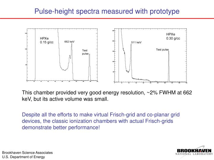 Pulse-height spectra measured with prototype