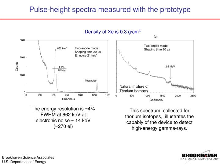 Pulse-height spectra measured with the prototype