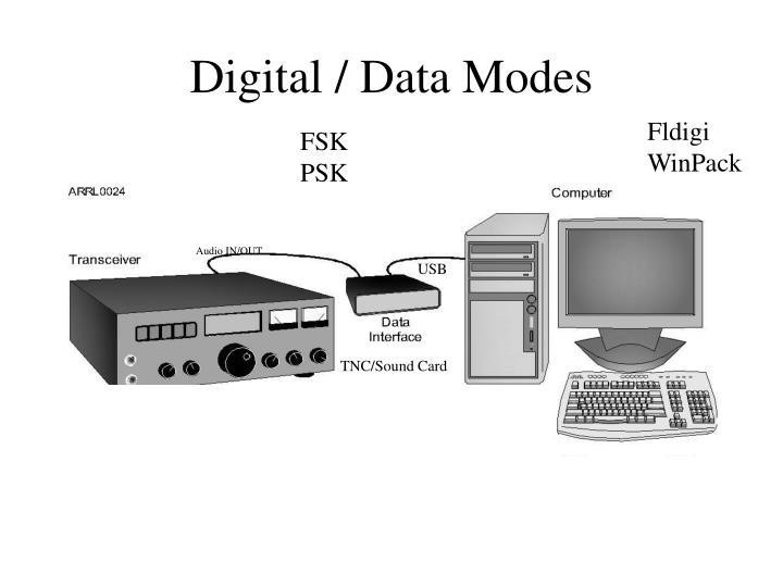 Digital / Data Modes