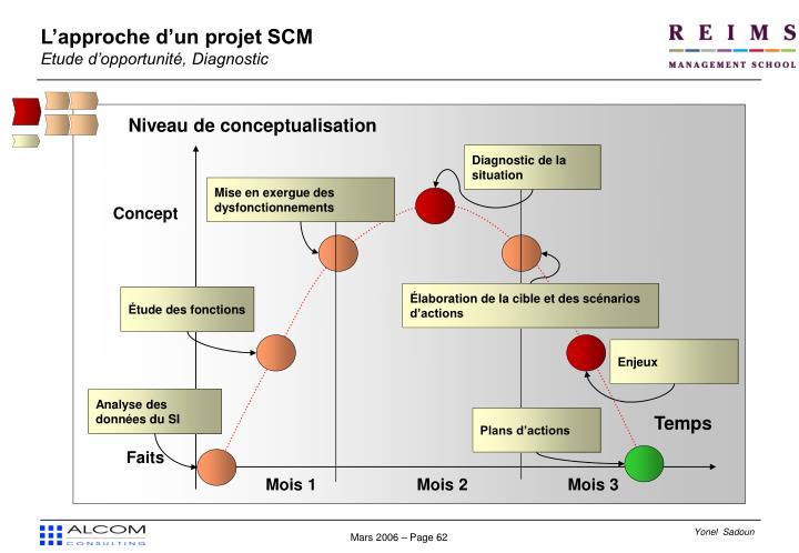L'approche d'un projet SCM