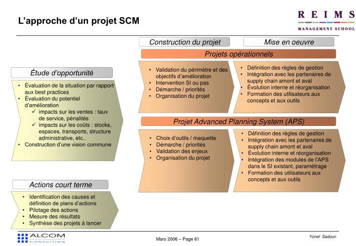 Construction du projet