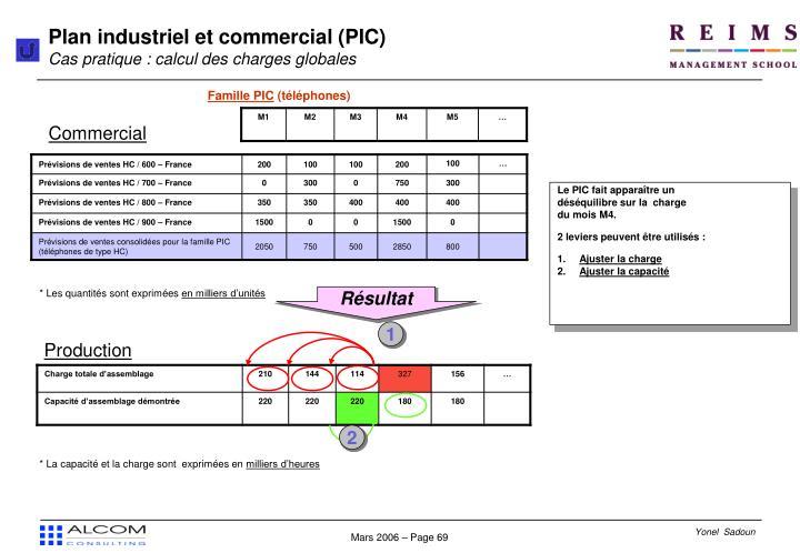 Plan industriel et commercial (PIC)