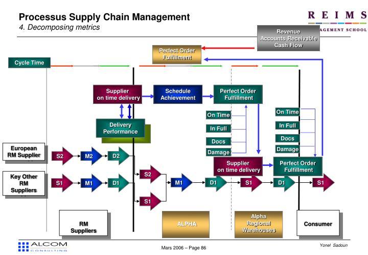 Processus Supply Chain Management