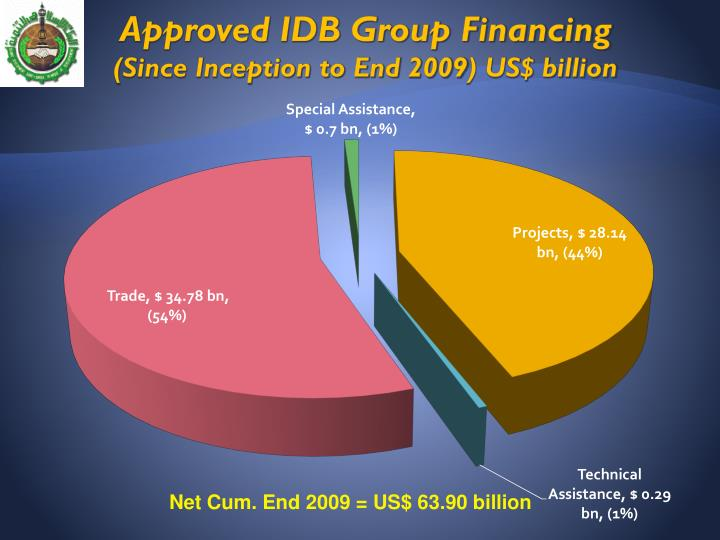 Approved IDB Group Financing