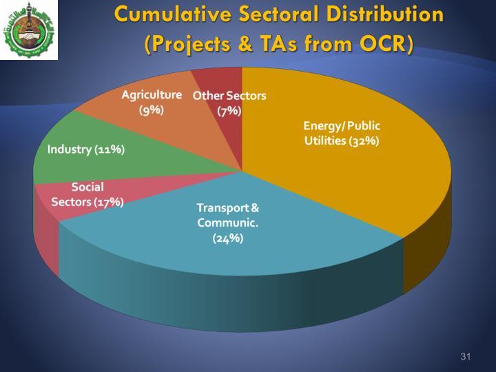 Cumulative Sectoral Distribution