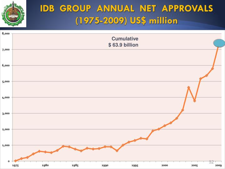 IDB  GROUP  ANNUAL  NET  APPROVALS