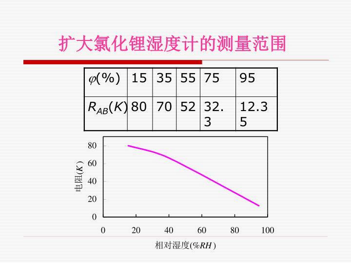 扩大氯化锂湿度计的测量范围