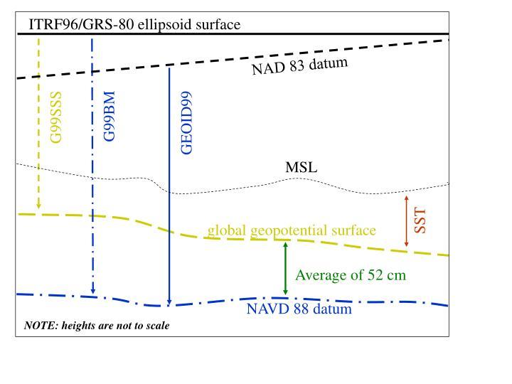ITRF96/GRS-80 ellipsoid surface