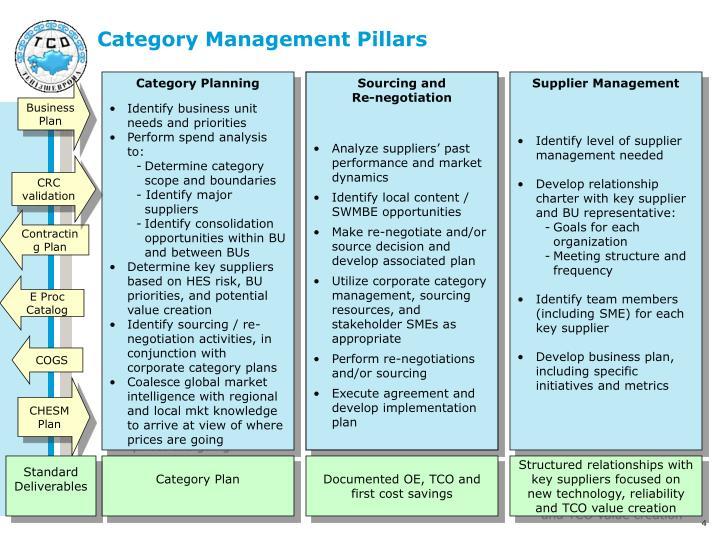 Category management   shopability.