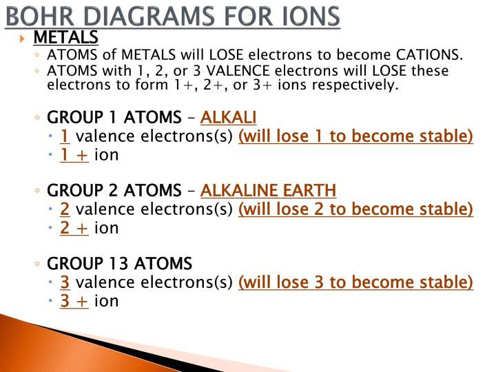 Ppt Naming And Writing Chemical Compounds Powerpoint Presentation
